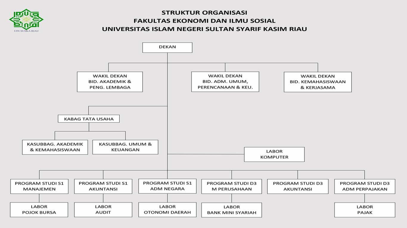 STRUKTUR ORGANISASIok